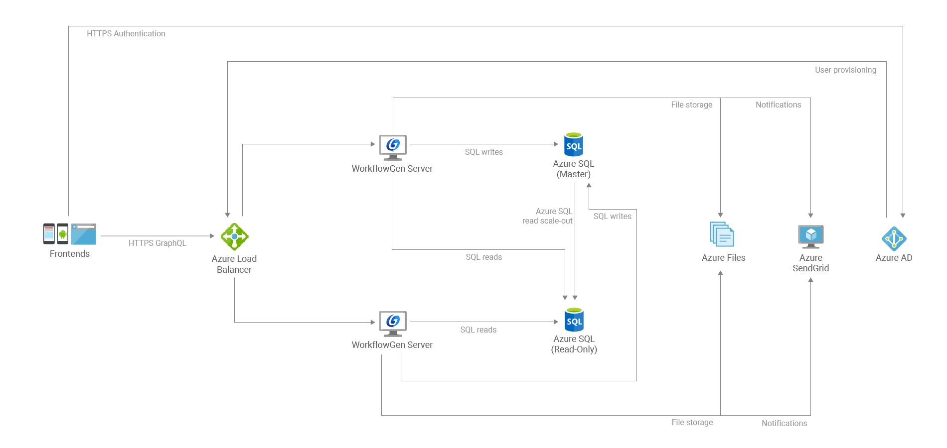 WorkflowGen for Azure